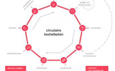 Vijf vragen over de coronacrisis en de Twentse Textielindustrie